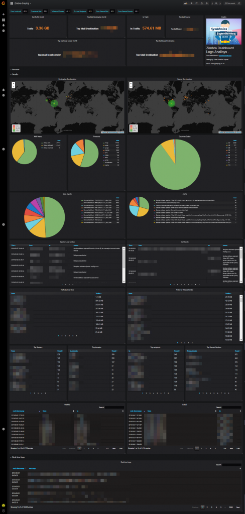 Zimbra-Graylog dashboard for Grafana | Grafana Labs