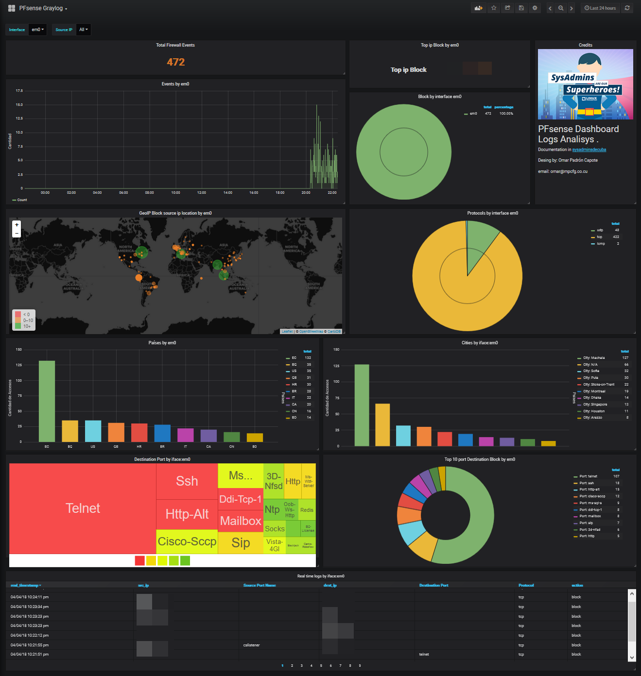 Dashboard in action