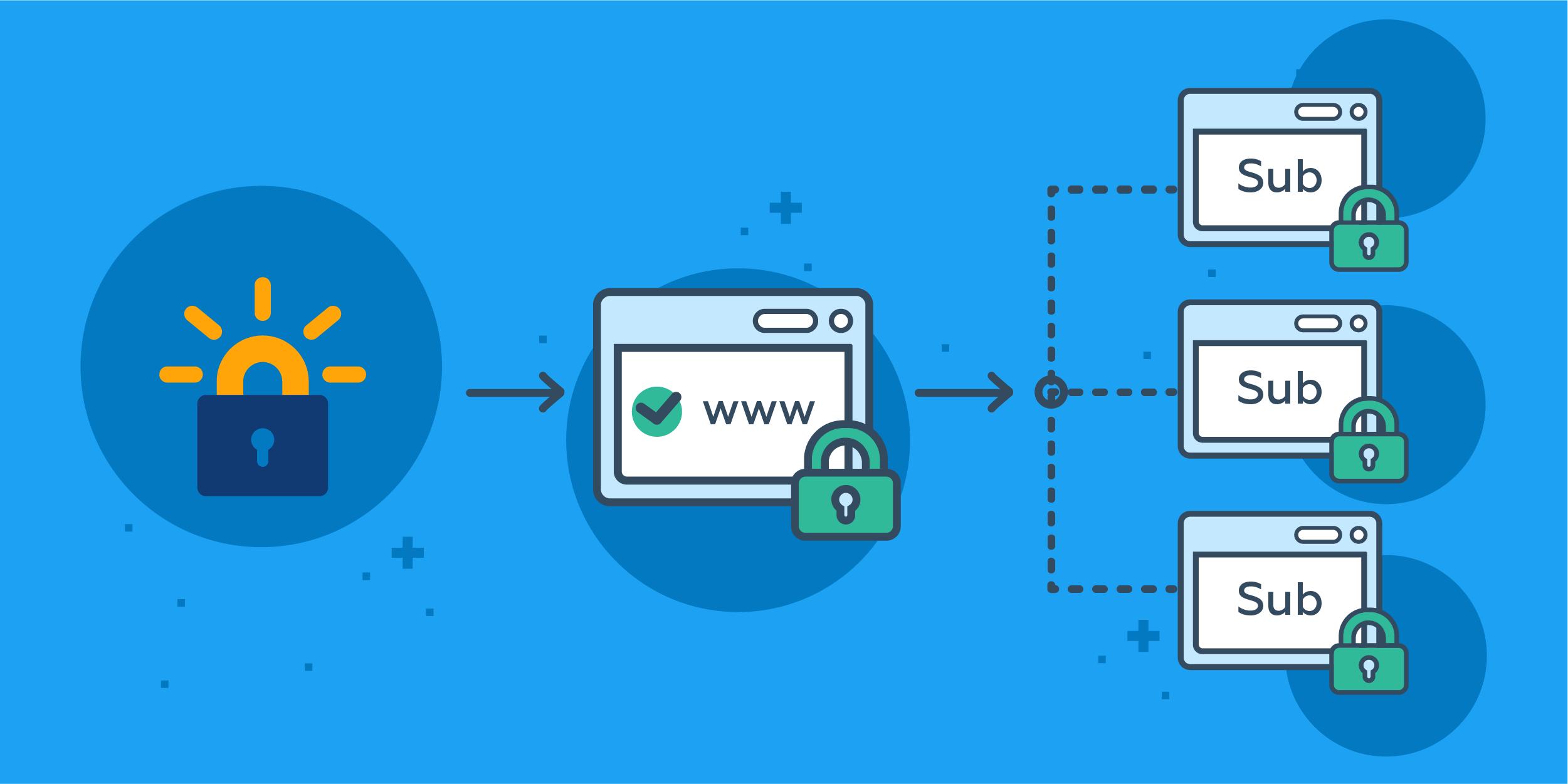 Como obtener un Wildcard SSL de Let's Encrypt